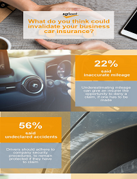 WHAT DO YOU THINK COULD INVALIDATE YOUR BUSINESS CAR INSURANCE?
