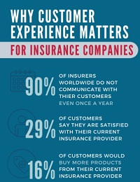 WHY CUSTOMER EXPERIENCE MATTERS FOR INSURANCE COMPANIES