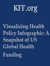 VISUALIZING HEALTH POLICY INFOGRAPHIC: A SNAPSHOT OF US GLOBAL HEALTH FUNDING